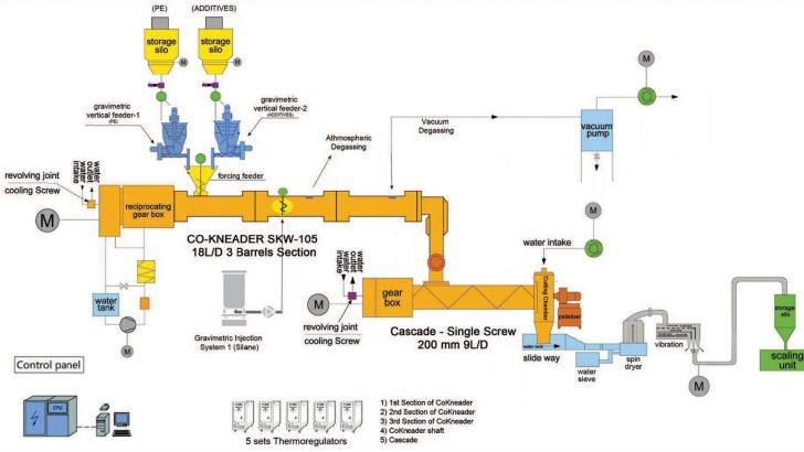 Xinda, Silan Bazlı Çapraz Bağlı Polietilen (XLPE-Silan) Kablo Üretim Metotları